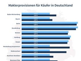 Maklerprovisionen_für_Käufer_in_Dtld