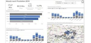 Management Dashboard erstellen