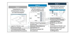 Treibermodelle als Leitplanke im Management Reporting