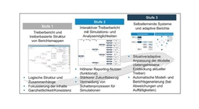 Evolutionsstufen des treiberbasierten Management Reportings