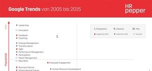 Management-Trends im Spiegel von Google