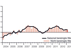 Deutscher Arbeitsmarkt hält sich gegen EU-Trend stabil