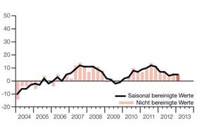 Manpower Arbeitsmarktbarometer 1-2013