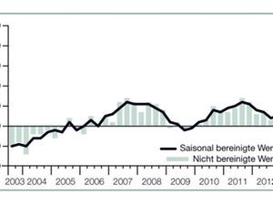 Einstellungsbereitschaft in Deutschland überraschend stabil