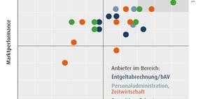 HR-Software: Marktübersicht durch Marktmatrix
