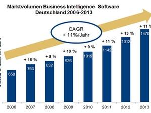 Big Data verschiebt Marktanteile im deutschen BI-Markt