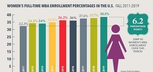 MBA-Studium: Frauenanteil steigt trotz Bewerberrückgang