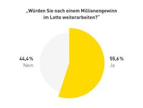 Meinestadt-Grafik Lotto