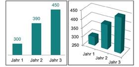 Messfehler: Abgeschnittene Achse und 3 D-Effekt