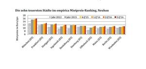 Empirica: Wohnungsmarkt: Wenig Neubau, hohe Preise