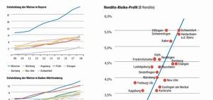 Risiko-Rendite-Profil: Wohninvestment in Süddeutschland