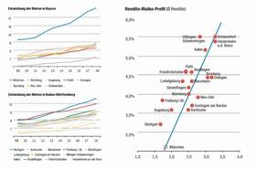 Mietentwicklung Süddeutschland mit Rendite-Risiko-Profil