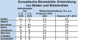 Mietmarkt: Berlin unter den Top-Bürostandorten Europas