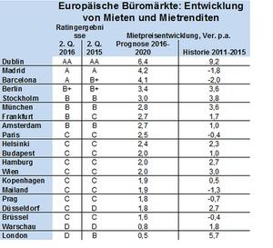 Mietmarktentwicklung Europa