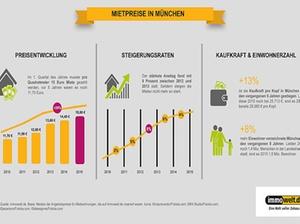 Mietsteigerung in München verliert an Dynamik