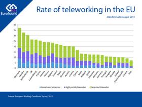 Mobiles Arbeiten Teleworking in EU