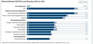 Digital-Gipfel: Bilanz zur Digitalisierung in Deutschland