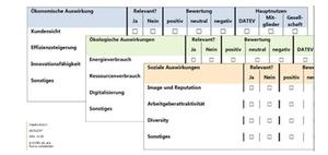 Digitalisierung und Nachhaltigkeit – passt das zusammen?