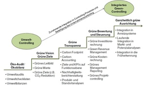Nachhaltigkeitscontrolling