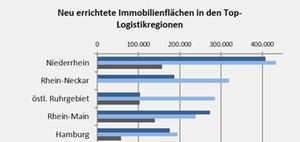 Logivest: Logistikmarkt: Handel treibt Neubau