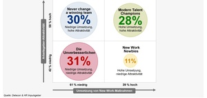 Infografik: New Work steigert Arbeitgeberattraktivität