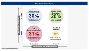 New Work steigert Arbeitgeberattraktivität