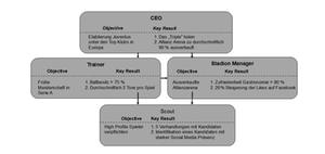 OKR Methode, Framework und Prinzip