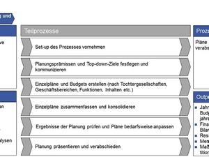 Kennzahlen für operative Planung und Budgetierung
