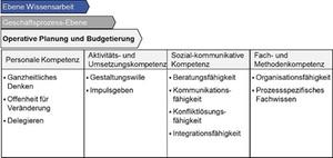 Controller-Kompetenzmodell: Operative Planung und Budgetierung