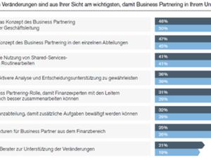 Business Partnering implementieren: Große Herausforderungen