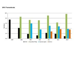 Markt für Spezialfonds erreicht 2013 neues Rekordvolumen