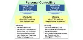 Personalcontrolling: Steuerung aus strategischer und operativer Sicht