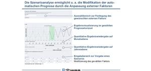 Planung und Prognose durch Business Analytics automatisieren