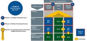 Planung SAP BPC hohe Anwenderzufriedenheit