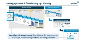 Operative Planung muss aus der Strategie abgeleitet werden