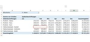 Wie man Leerzellen in einer Pivot-Tabelle ausfüllen kann