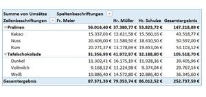Excel: Alte Werte aus Filtern einer Pivot-Tabelle löschen