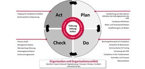 ISO 37301: Zertifizierung von Compliance-Management-Systemen