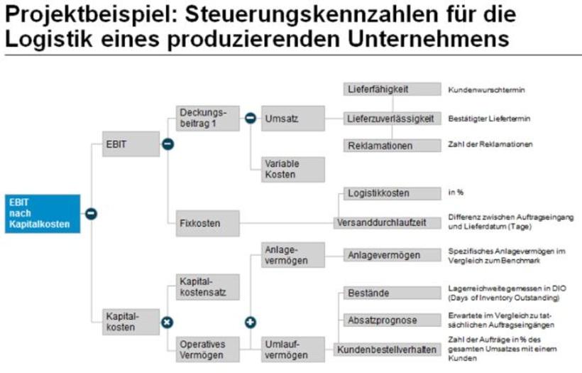 praxisbeispiel fr einen treiberbaum - Anlagevermogen Beispiele