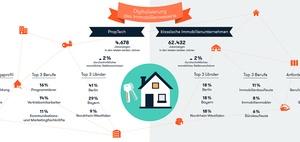 Immobilienportale schreiben die meisten PropTech-Stellen aus