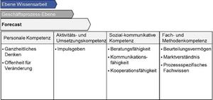Controller-Kompetenzmodell: Forecast