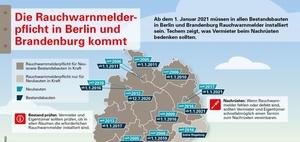 Rauchwarnmelder: Nachrüstfrist in Berlin läuft ab