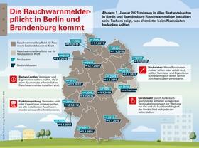 Rauchwarnmeldepflicht in Berlin und Brandenburg