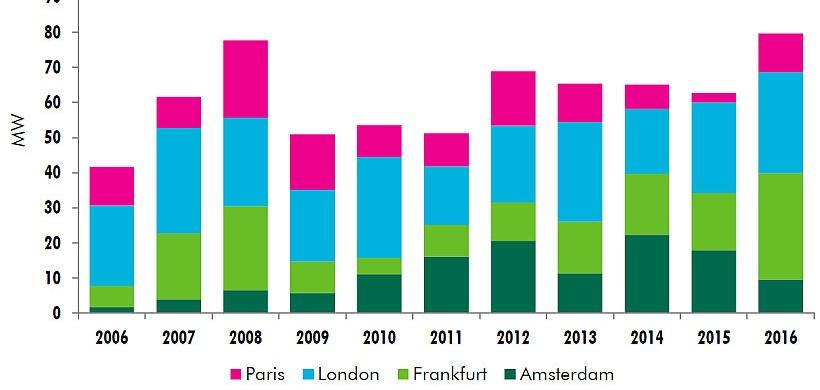 cbre rechenzentren frankfurt hat europaweit die nase vorn immobilien haufe. Black Bedroom Furniture Sets. Home Design Ideas