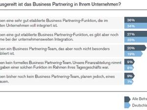 Rollenwandel der Finanzabteilung: Controller als Business Partner