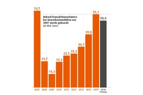 Rekord-Transaktionsvolumen Gewerbeimmobilien 2007-2016