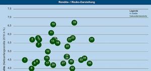 Büroinvestmentmarkt: Kleinere Städte robuster als die Top 7