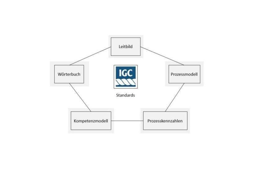 Vom einzelnen Standard zur Roadmap | Controlling | Haufe