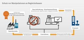 Infografik Schutz vor Manipulationen an Registrierkassen