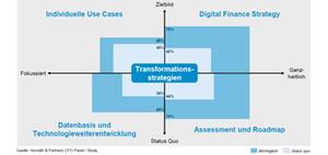 Erfolg digitaler Transformation erfordert Radikalisierung